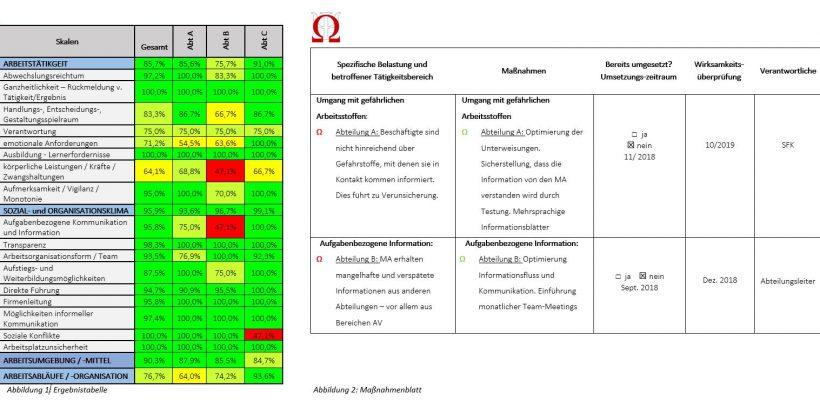 Auswertungsbeispiel OMEGA Tabelle und Maßnahmenblatt